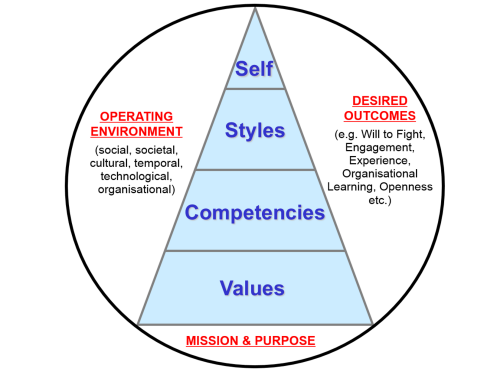 leadership framework Leadership competencies are leadership skills and behaviors that contribute to superior performance by using a competency-based approach to leadership.