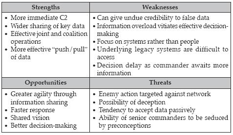 Navy midterm strengths and weaknesses examples