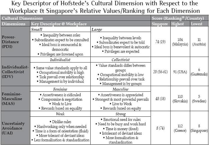 hofstedes cultural dimensions opinion paper