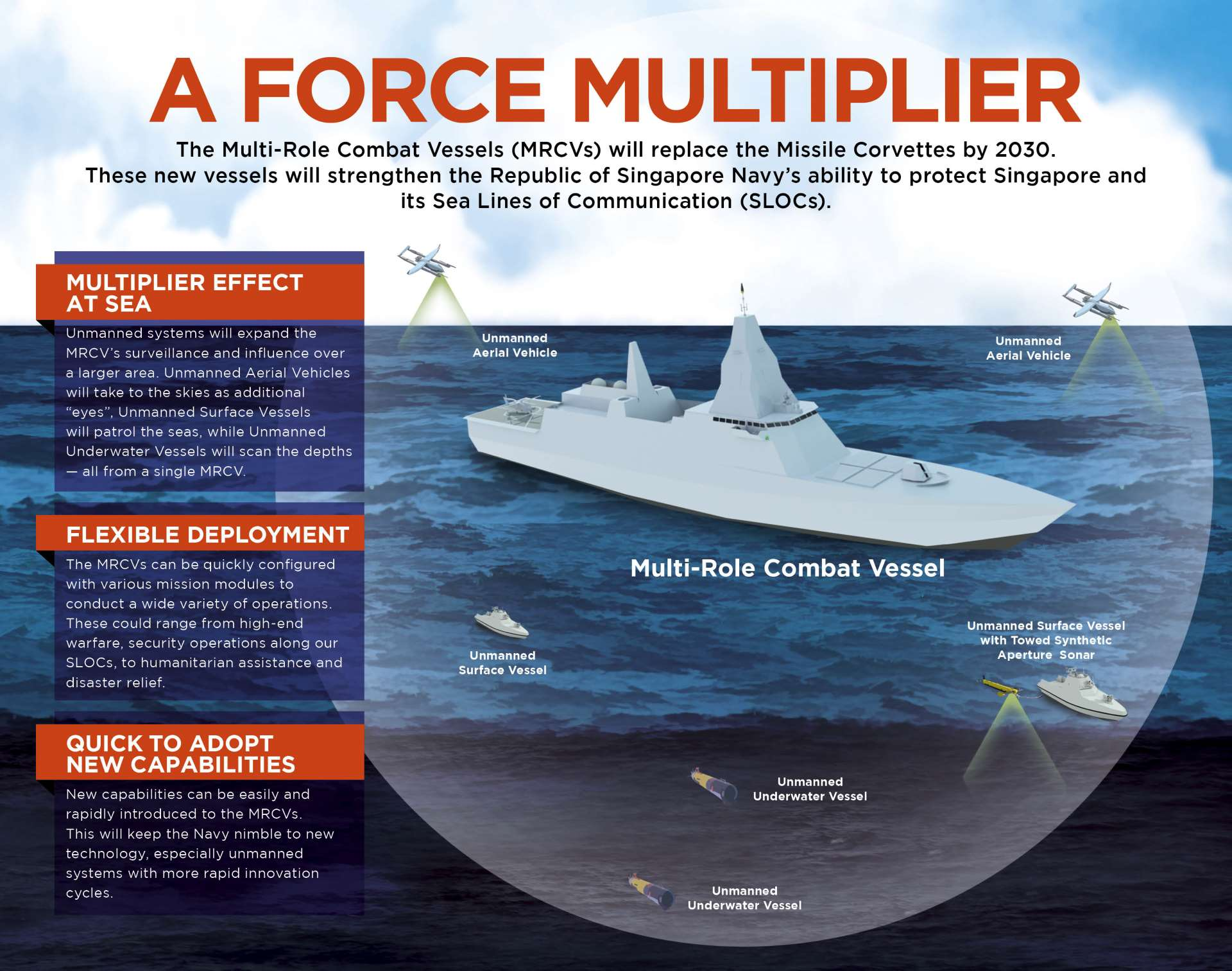 Multi-Role Combat Vessels