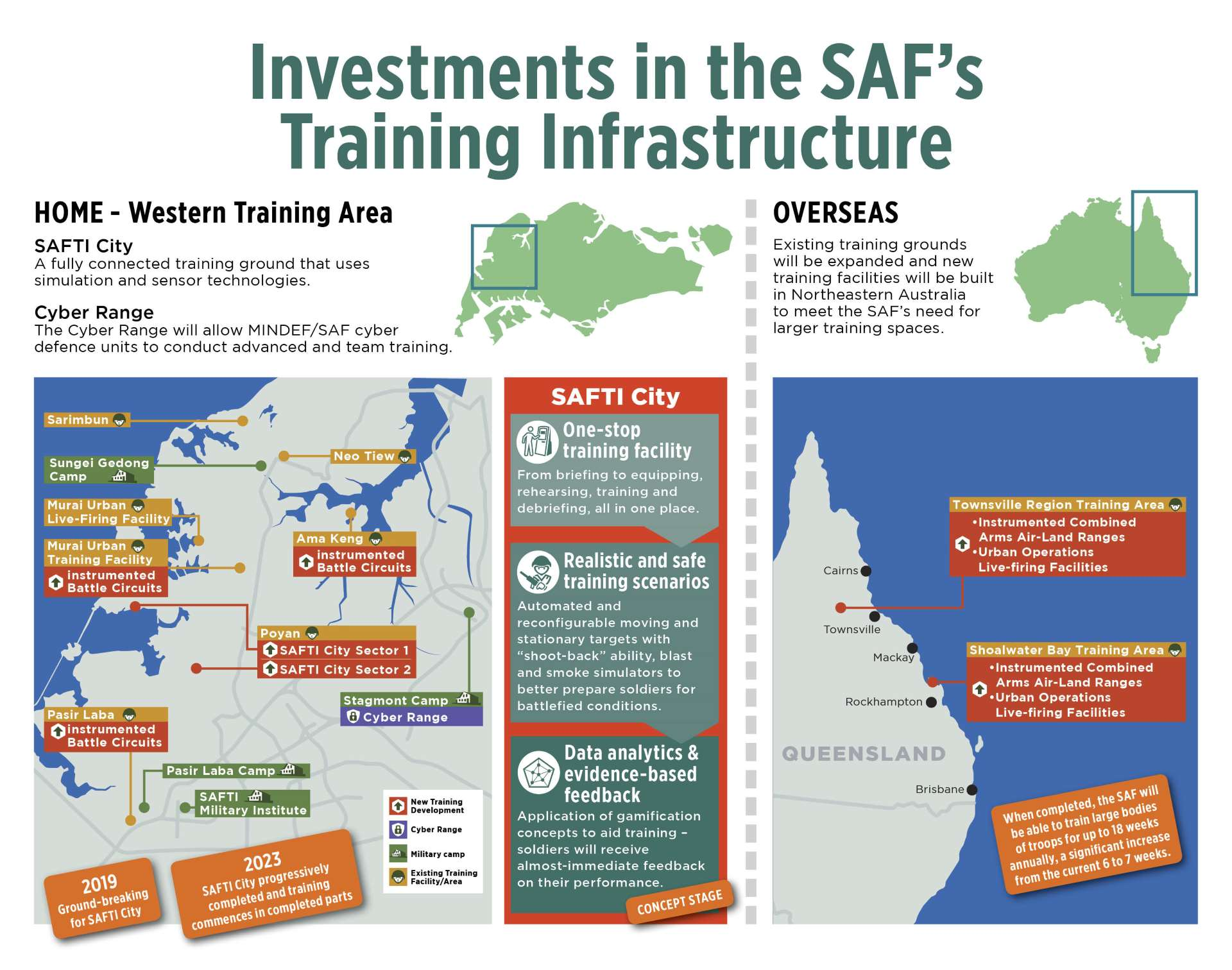Investments in the SAF's Training Infrastructure